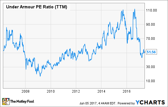 The Decline of Under Armour Inc in 6 Charts -- The Motley Fool b61edc43b