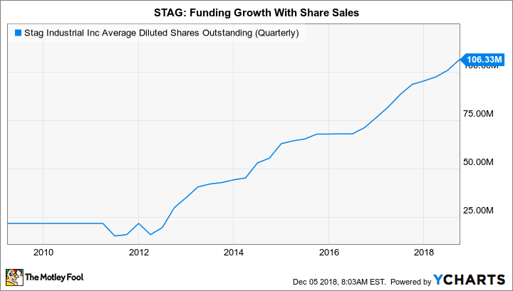 STAG Average Diluted Shares Outstanding (Quarterly) Chart