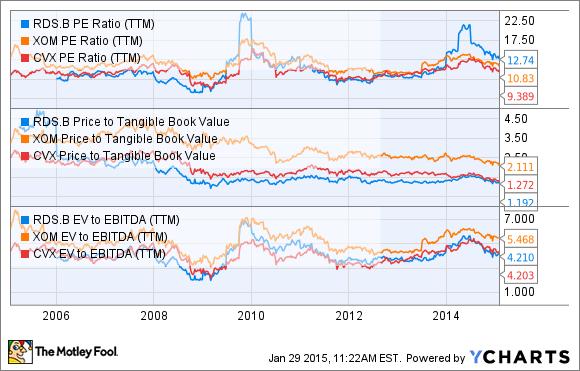 RDS.B PE Ratio (TTM) Chart