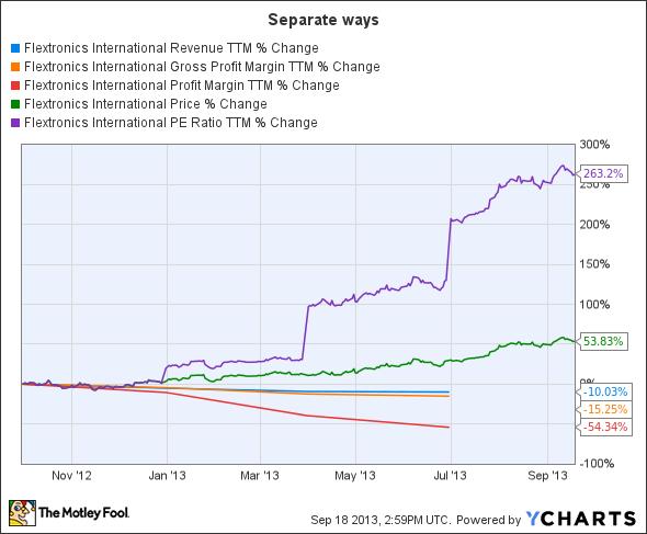 FLEX Revenue TTM Chart