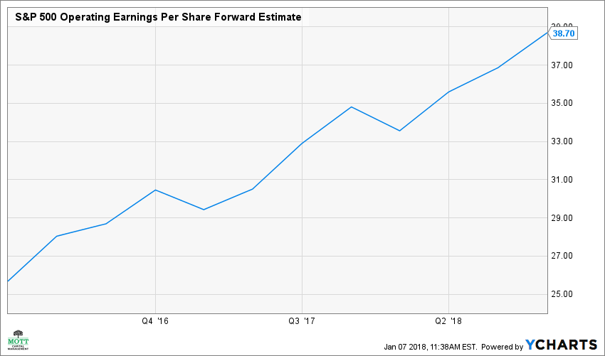 S&P 500 Operating Earnings Per Share Forward Estimate Chart