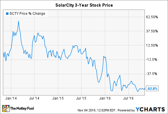 Solarcity Stock Quote Custom Tesla Motors Inc.solarcity Deal Gets Key Support  The Motley Fool