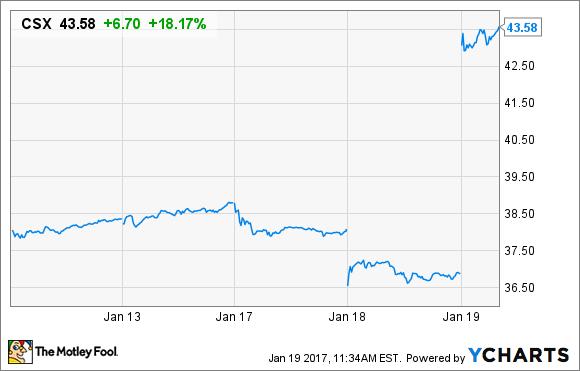 CSX Price Chart