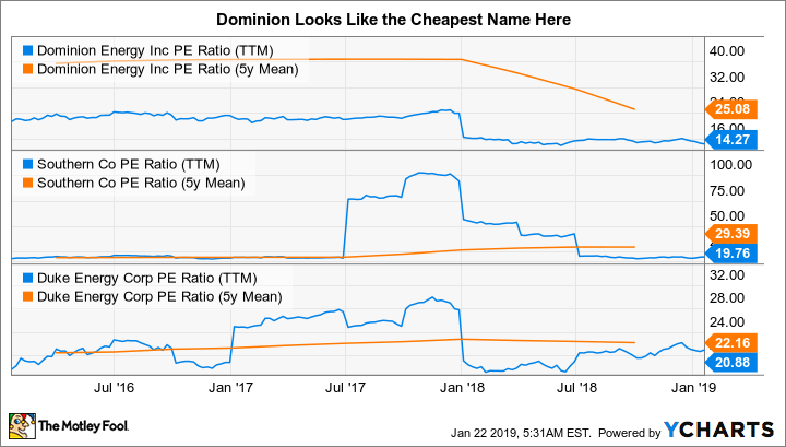 D PE Ratio (TTM) Chart