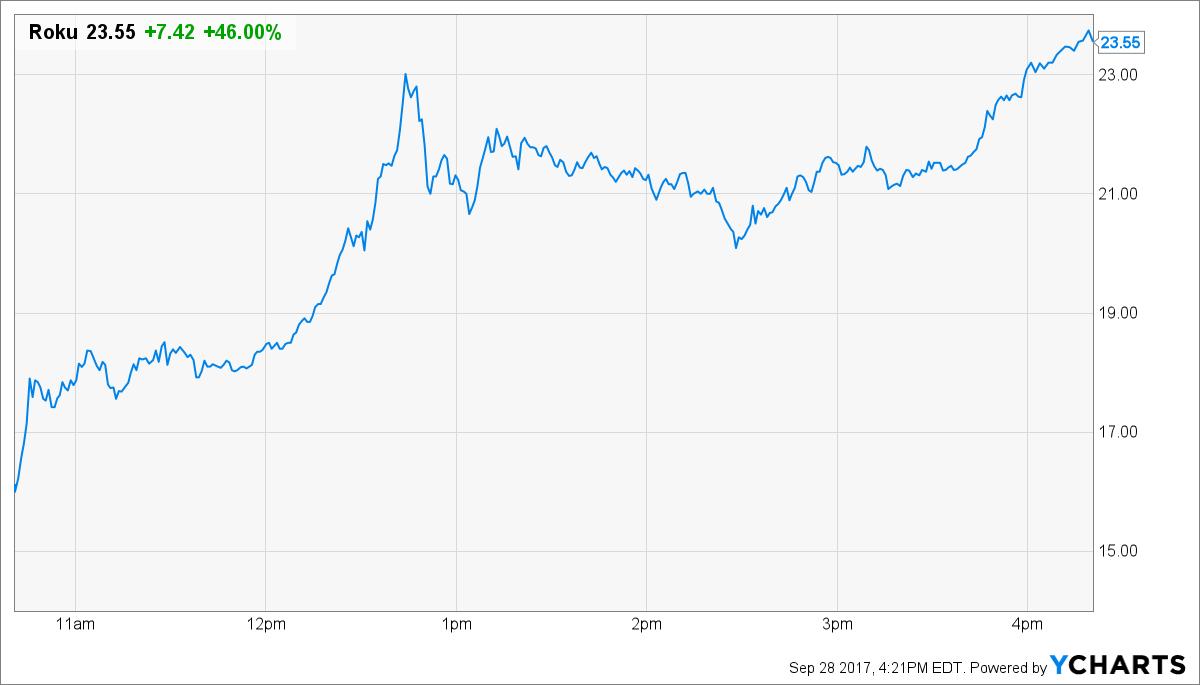 ROKU Price Chart