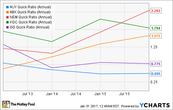 AUY Quick Ratio (Annual) Chart