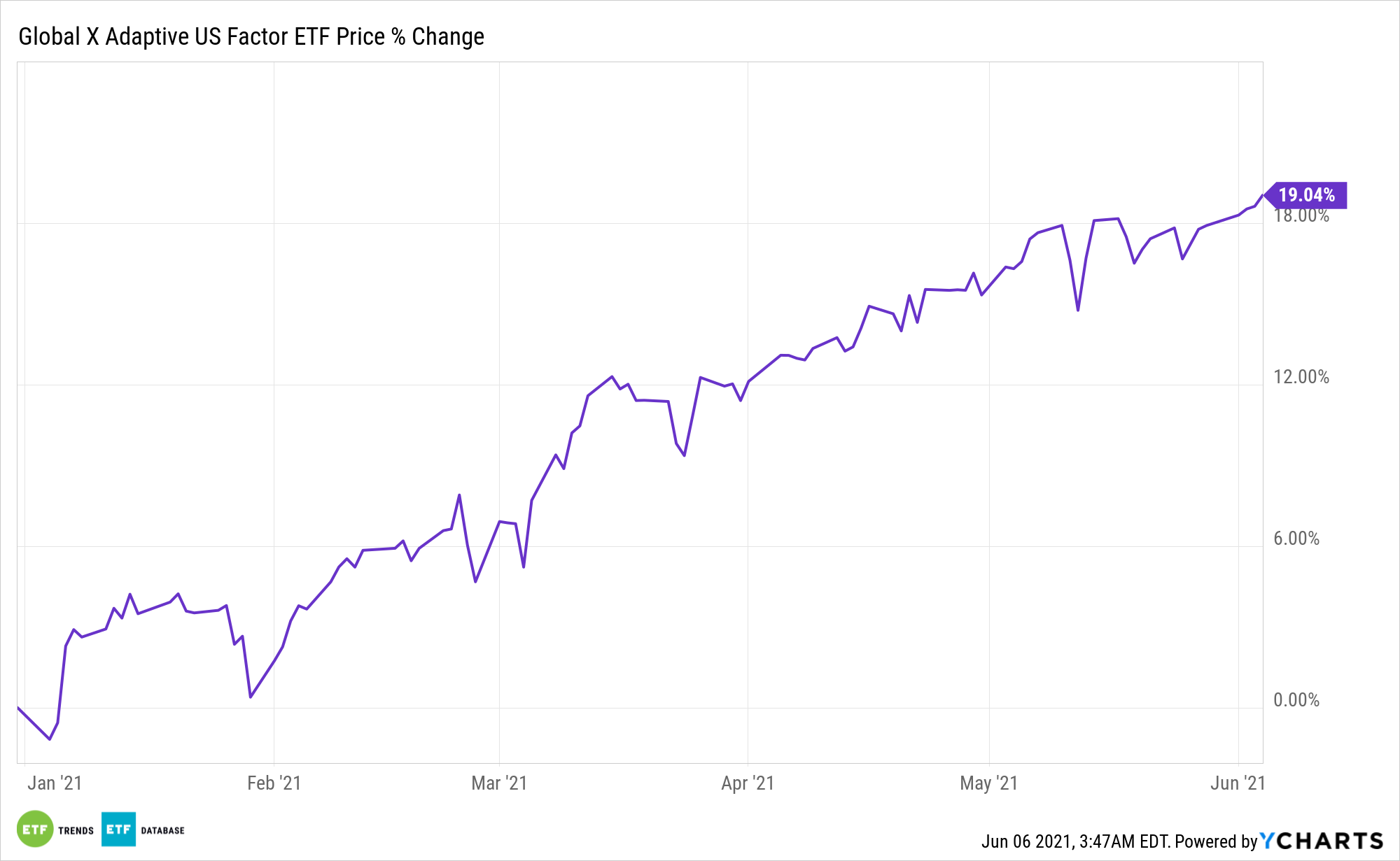 AUSF Chart