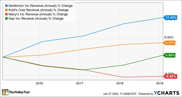 JWN Revenue (Annual) Chart