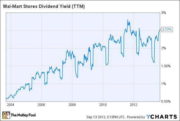 WMT Dividend Yield (TTM) Chart