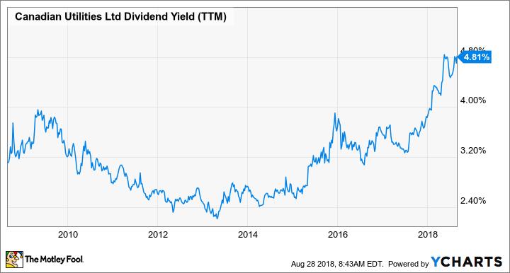 CU Dividend Yield (TTM) Chart