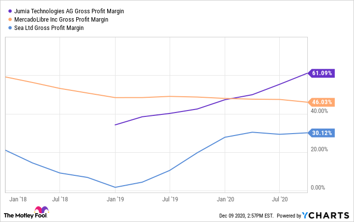 JMIA Gross Profit Margin Chart