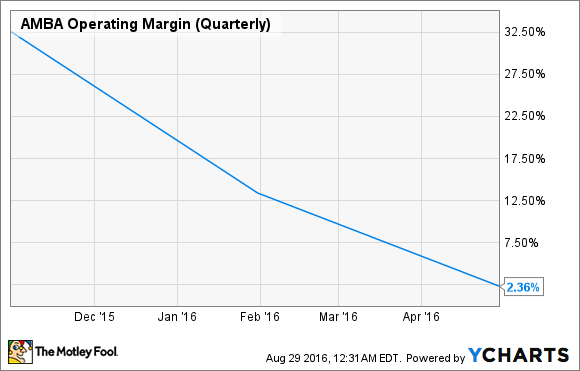 AMBA Operating Margin (Quarterly) Chart