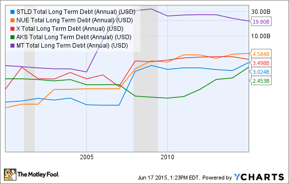 STLD Total Long Term Debt (Annual) Chart