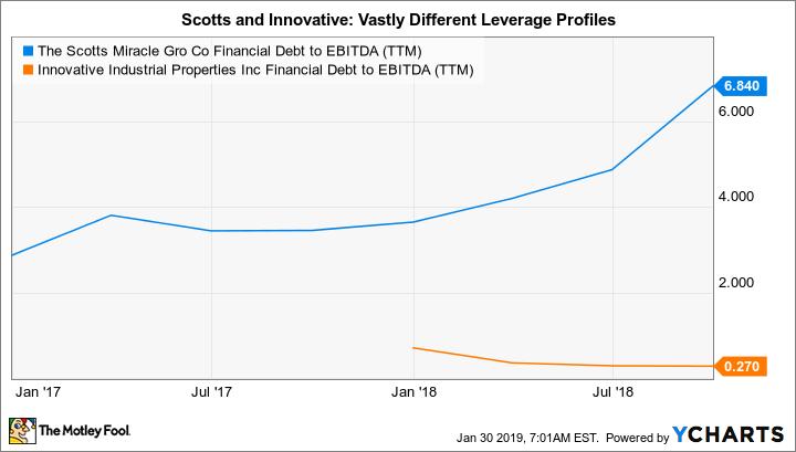SMG Financial Debt to EBITDA (TTM) Chart