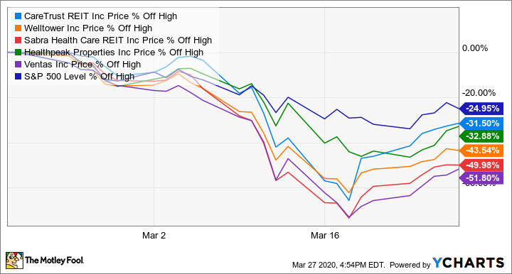 5 Top Stocks For April The Motley Fool