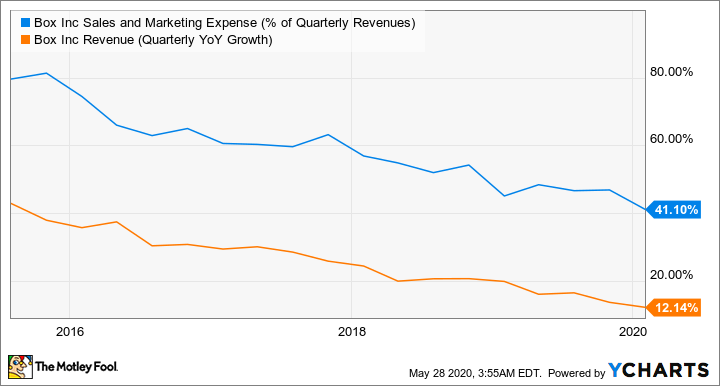 BOX Sales and Marketing Expense (% of Quarterly Revenues) Chart
