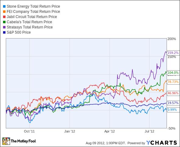 SGY Total Return Price Chart