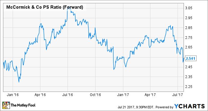 MKC PS Ratio (Forward) Chart
