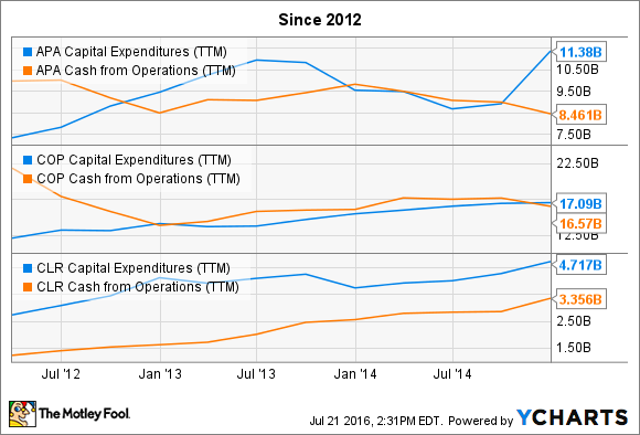 APA Capital Expenditures (TTM) Chart