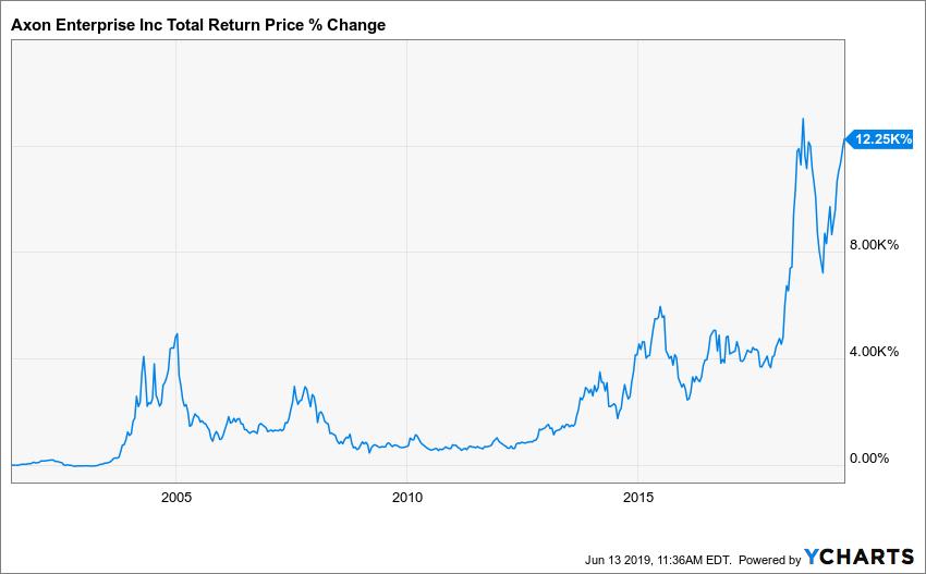 AAXN Total Return Price Chart
