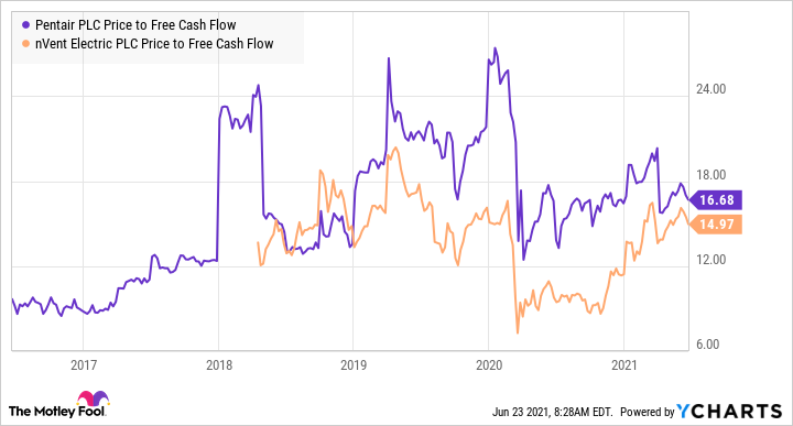 PNR Price to Free Cash Flow Chart
