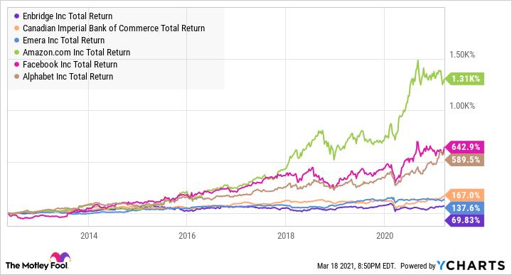 ENB Total Return Level Chart