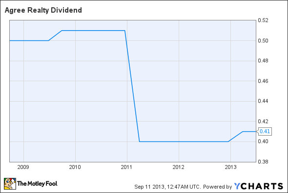 ADC Dividend Chart