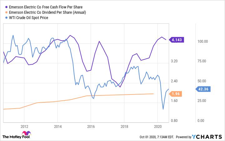 EMR Free Cash Flow Per Share Chart