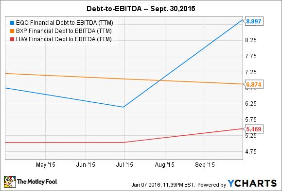 EQC Financial Debt to EBITDA (TTM) Chart