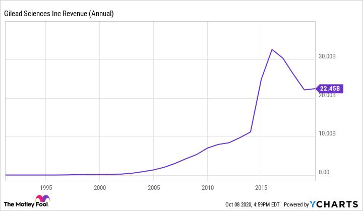 GILD Revenue (Annual) Chart