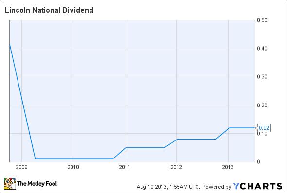 LNC Dividend Chart