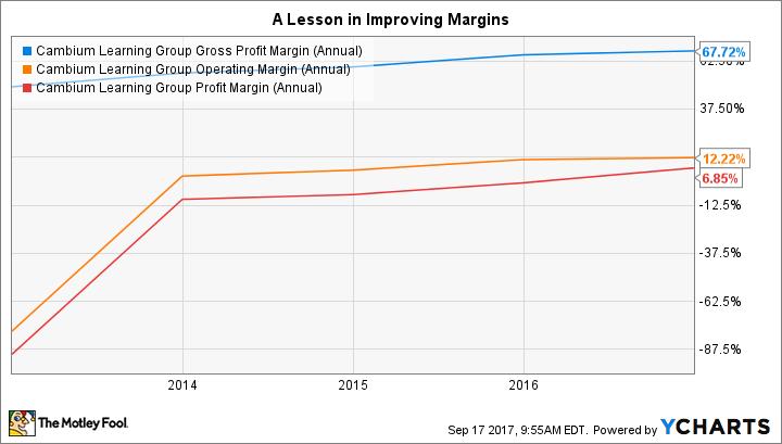ABCD Gross Profit Margin (Annual) Chart