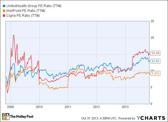 UNH PE Ratio (TTM) Chart