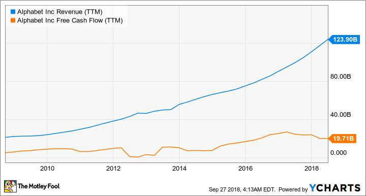 GOOGL Revenue (TTM) Chart