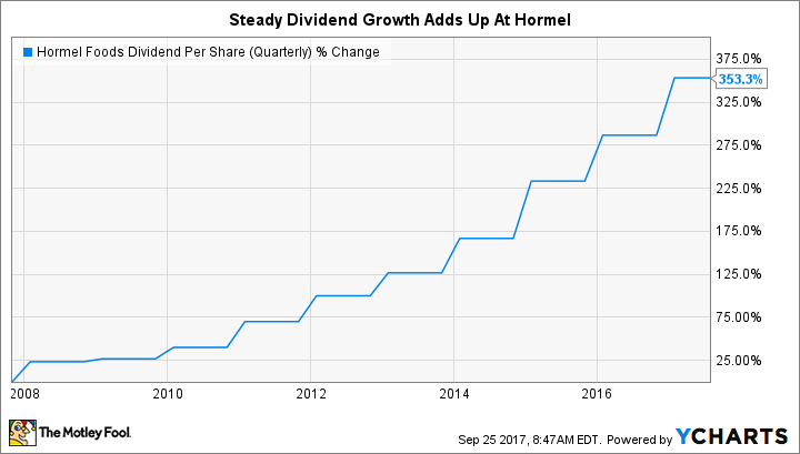 HRL Dividend Per Share (Quarterly) Chart