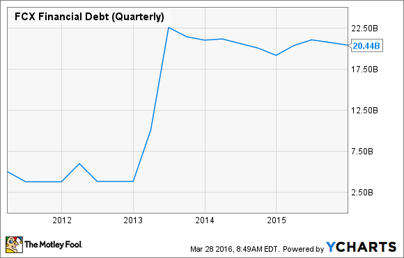 FCX Financial Debt (Quarterly) Chart