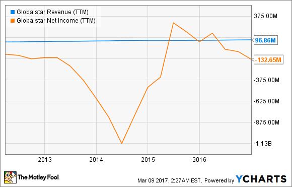 GSAT Revenue (TTM) Chart