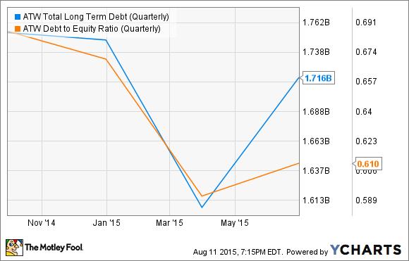 ATW Total Long Term Debt (Quarterly) Chart