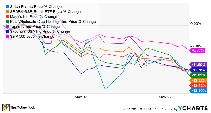 Why Retail Stocks Fell in May The Motley Fool  The Motley Fool
