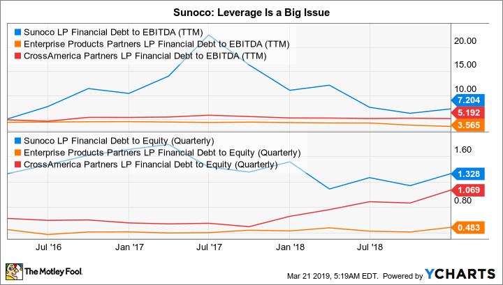 SUN Financial Debt to EBITDA (TTM) Chart