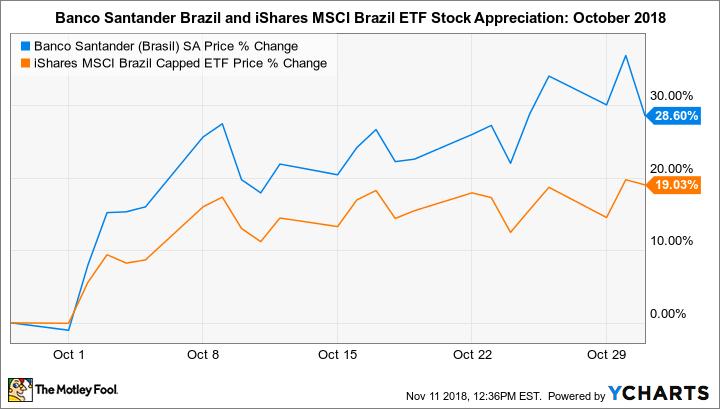 Why Banco Santander Brasil Shares Soared 29 In October The