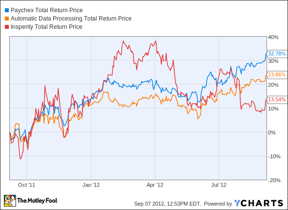 PAYX Total Return Price Chart