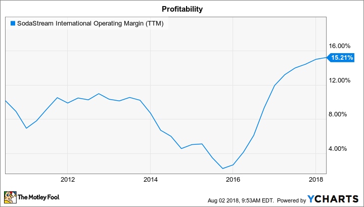 SODA Operating Margin (TTM) Chart