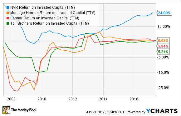 NVR Return on Invested Capital (TTM) Chart