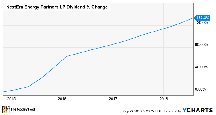 NEP Dividend Chart