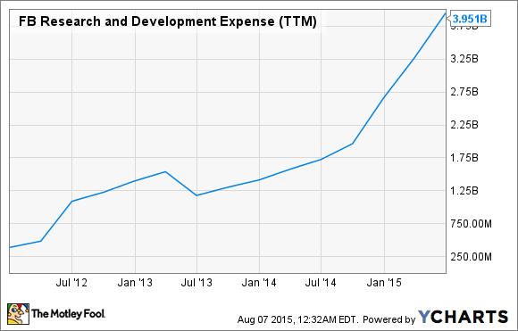 FB Research and Development Expense (TTM) Chart