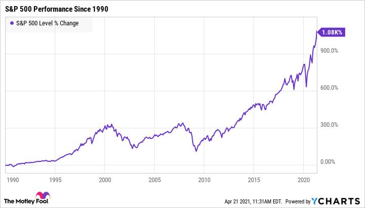 ETF на на десятилетия
