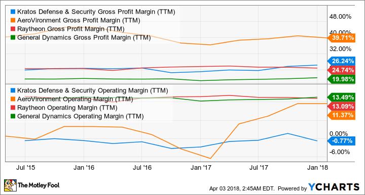 KTOS Gross Profit Margin (TTM) Chart