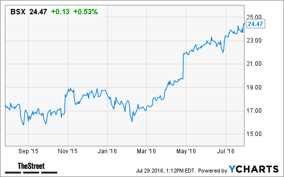 Boston Scientific (BSX) Stock Price Target Raised at