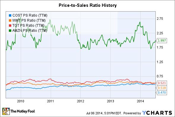 COST PS Ratio (TTM) Chart